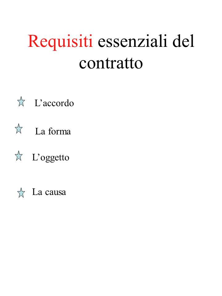Requisiti essenziali del contratto