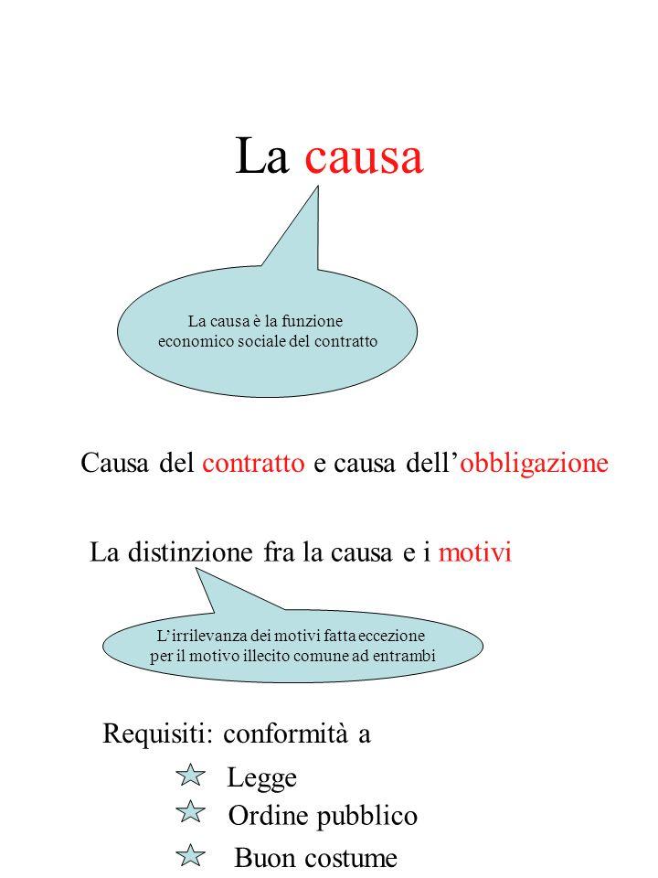 La causa Causa del contratto e causa dell'obbligazione