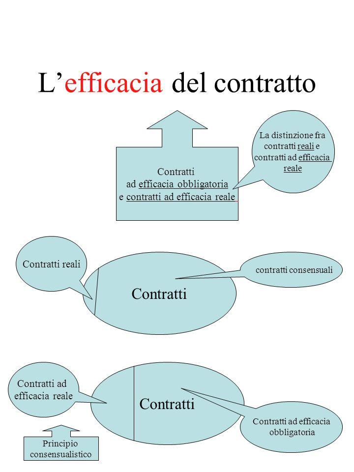 L'efficacia del contratto