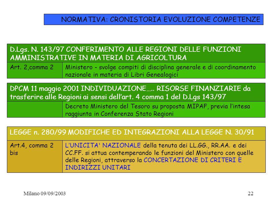 NORMATIVA: CRONISTORIA EVOLUZIONE COMPETENZE