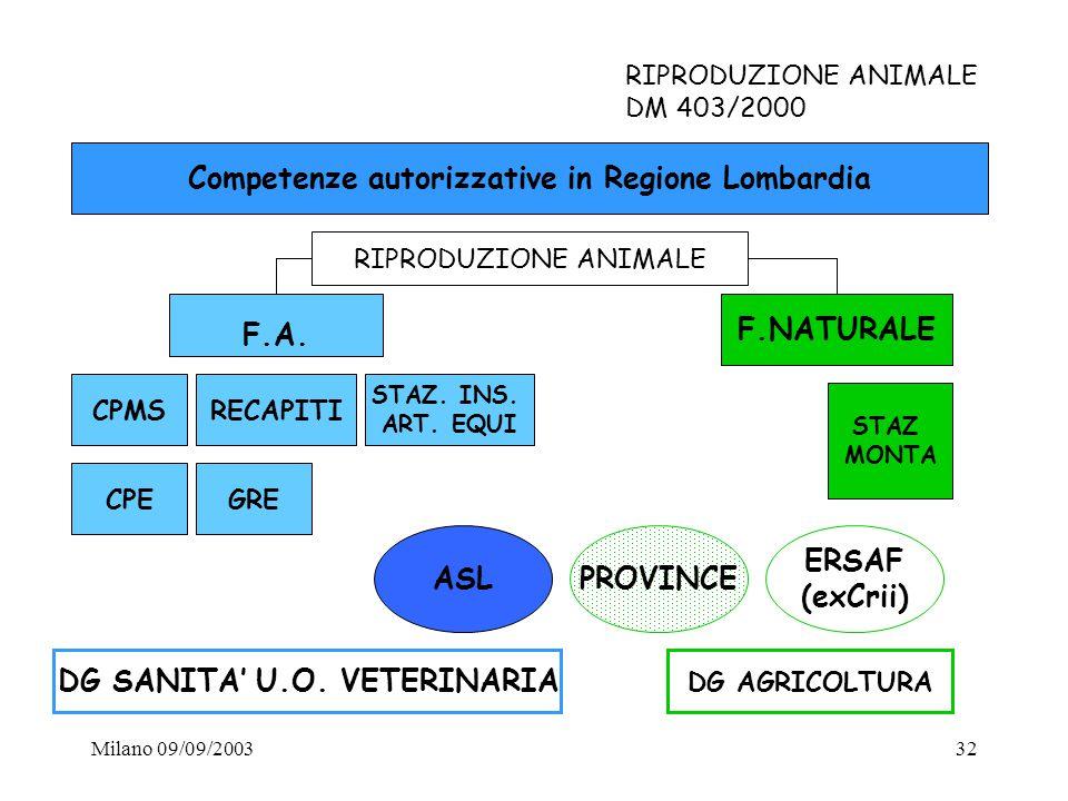 Competenze autorizzative in Regione Lombardia