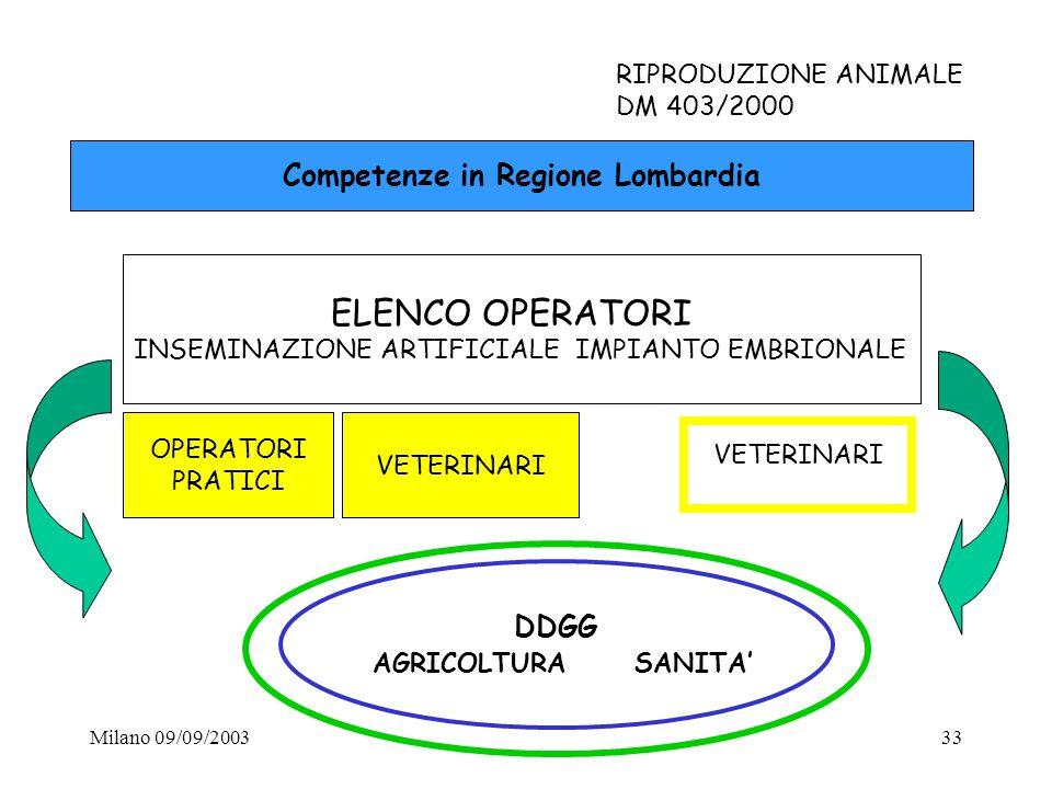 Competenze in Regione Lombardia