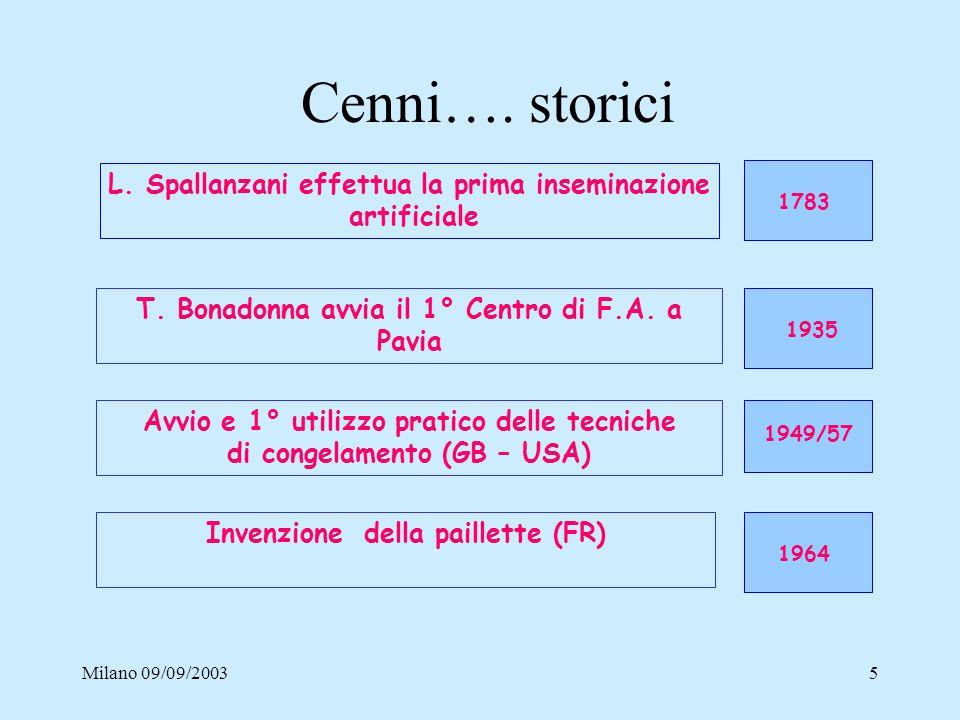 Cenni…. storici L. Spallanzani effettua la prima inseminazione