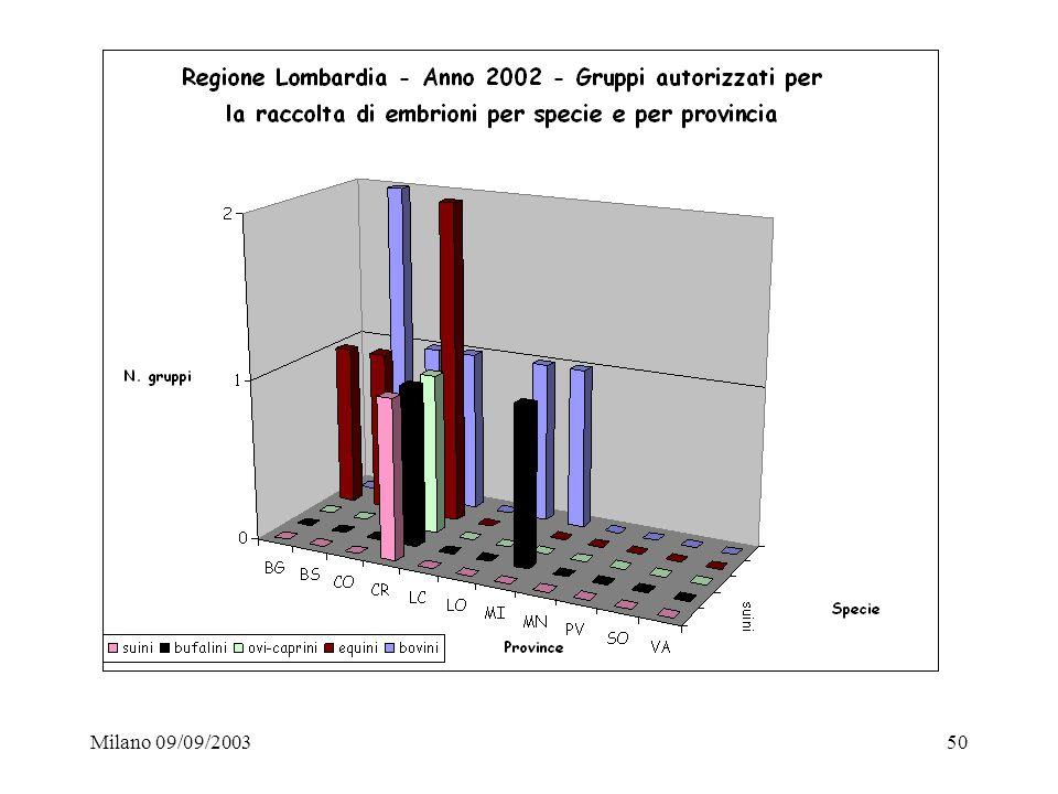 Milano 09/09/2003