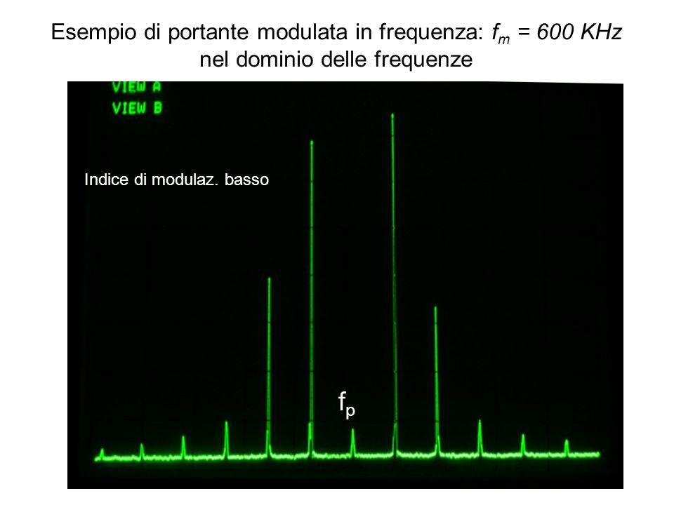 fp Esempio di portante modulata in frequenza: fm = 600 KHz