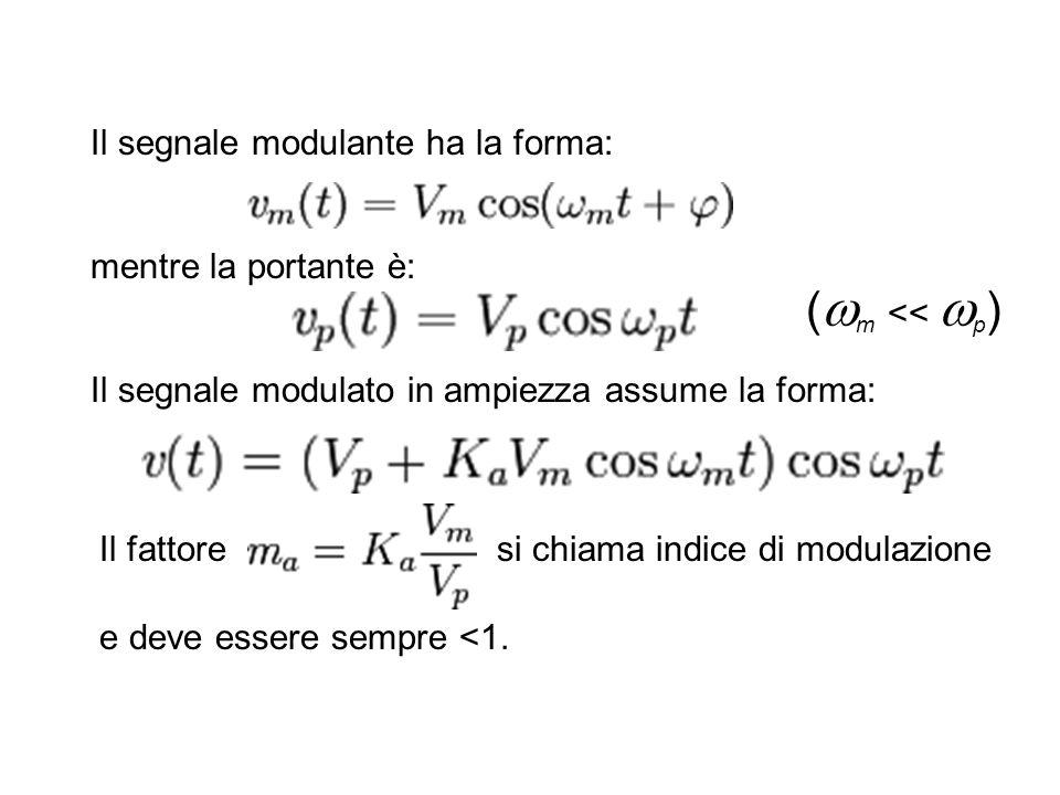 (m << p) Il segnale modulante ha la forma: