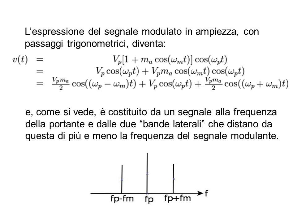 L'espressione del segnale modulato in ampiezza, con