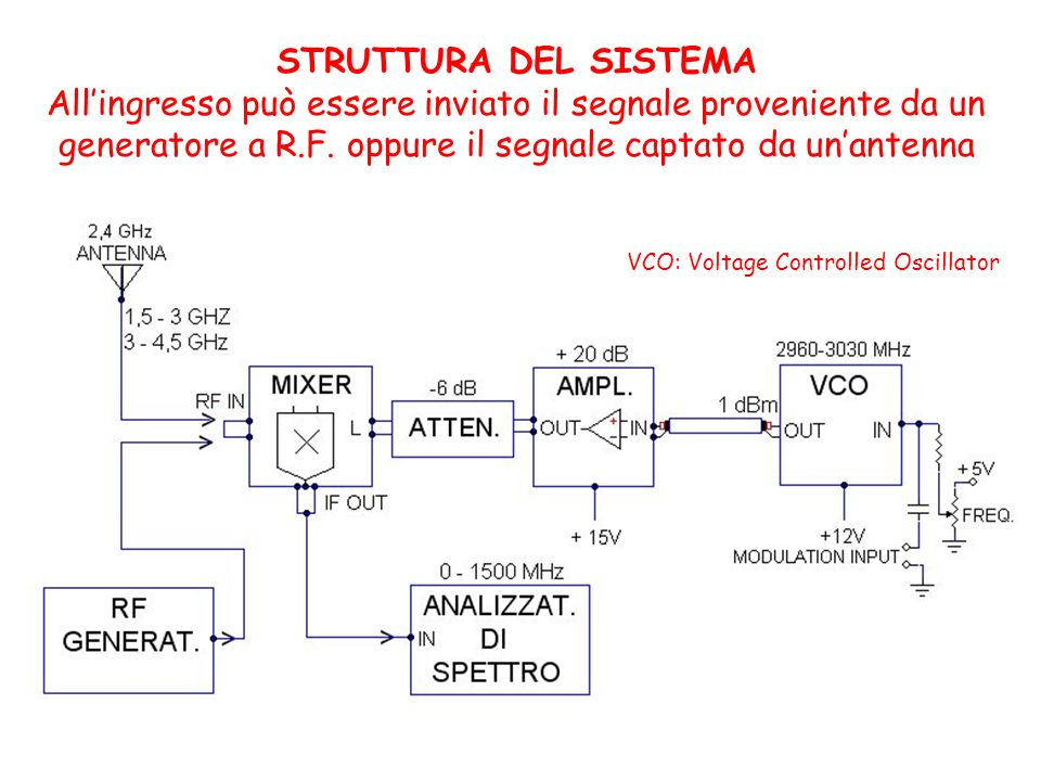 STRUTTURA DEL SISTEMAAll'ingresso può essere inviato il segnale proveniente da un generatore a R.F. oppure il segnale captato da un'antenna.