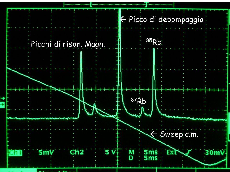  Picco di depompaggio 85Rb Picchi di rison. Magn. 87Rb  Sweep c.m.