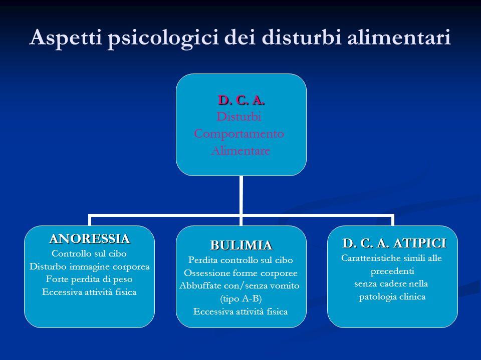 Aspetti psicologici dei disturbi alimentari