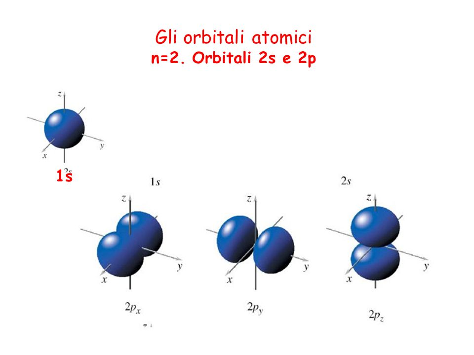 Gli orbitali atomici n=2. Orbitali 2s e 2p 1s
