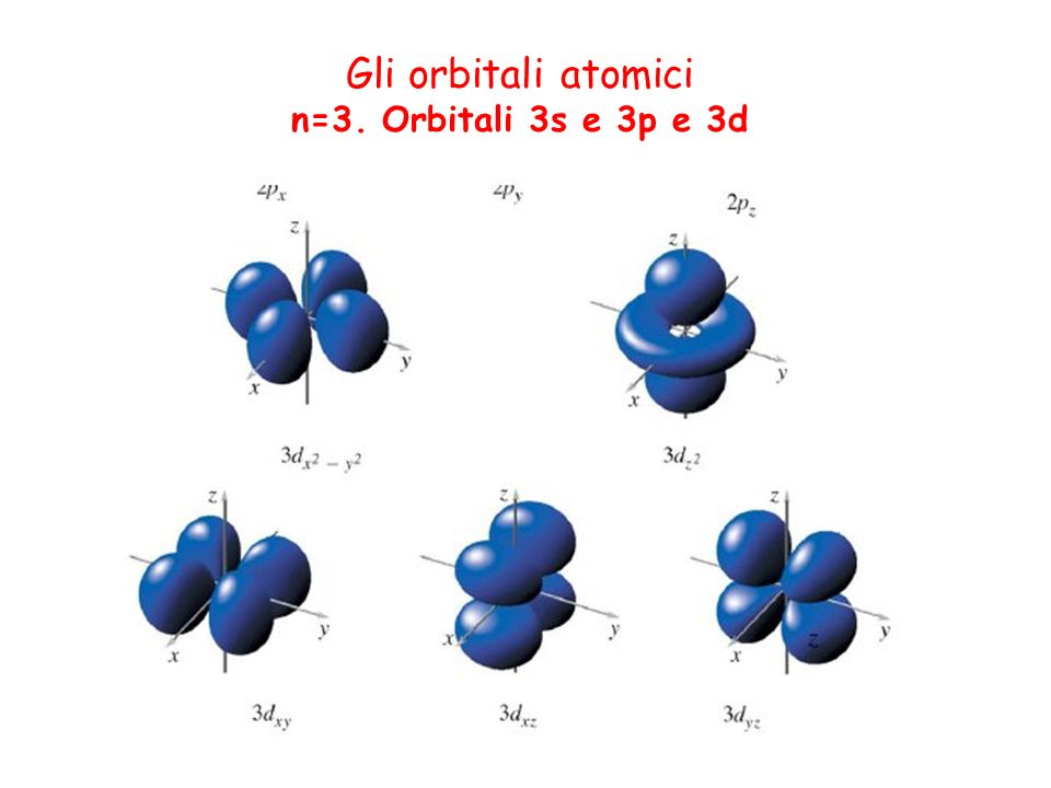 Gli orbitali atomici n=3. Orbitali 3s e 3p e 3d