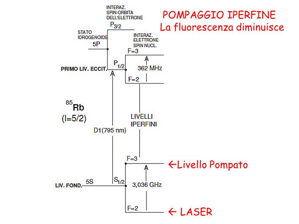POMPAGGIO IPERFINE La fluorescenza diminuisce Livello Pompato  LASER