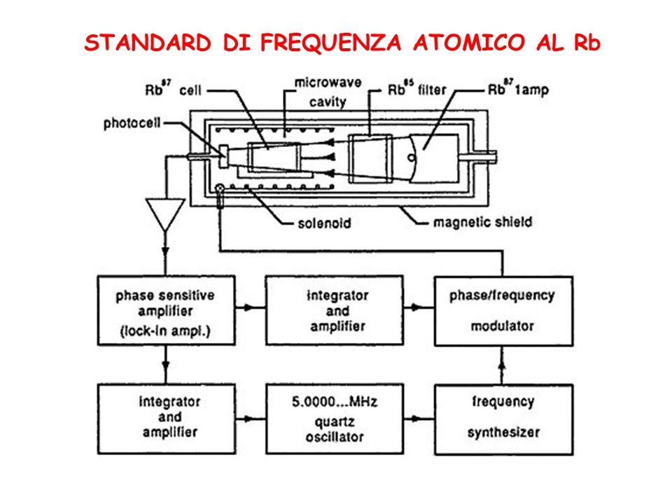 STANDARD DI FREQUENZA ATOMICO AL Rb