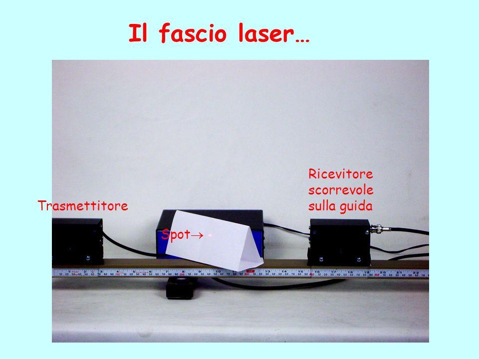 Il fascio laser… Ricevitore scorrevole sulla guida Trasmettitore Spot