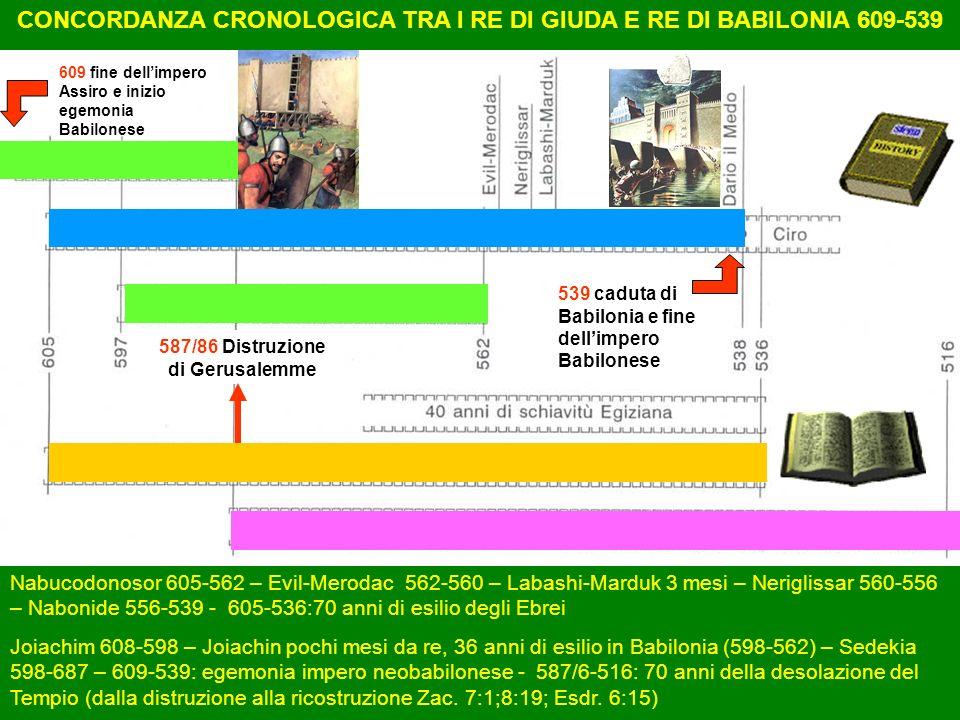 CONCORDANZA CRONOLOGICA TRA I RE DI GIUDA E RE DI BABILONIA 609-539