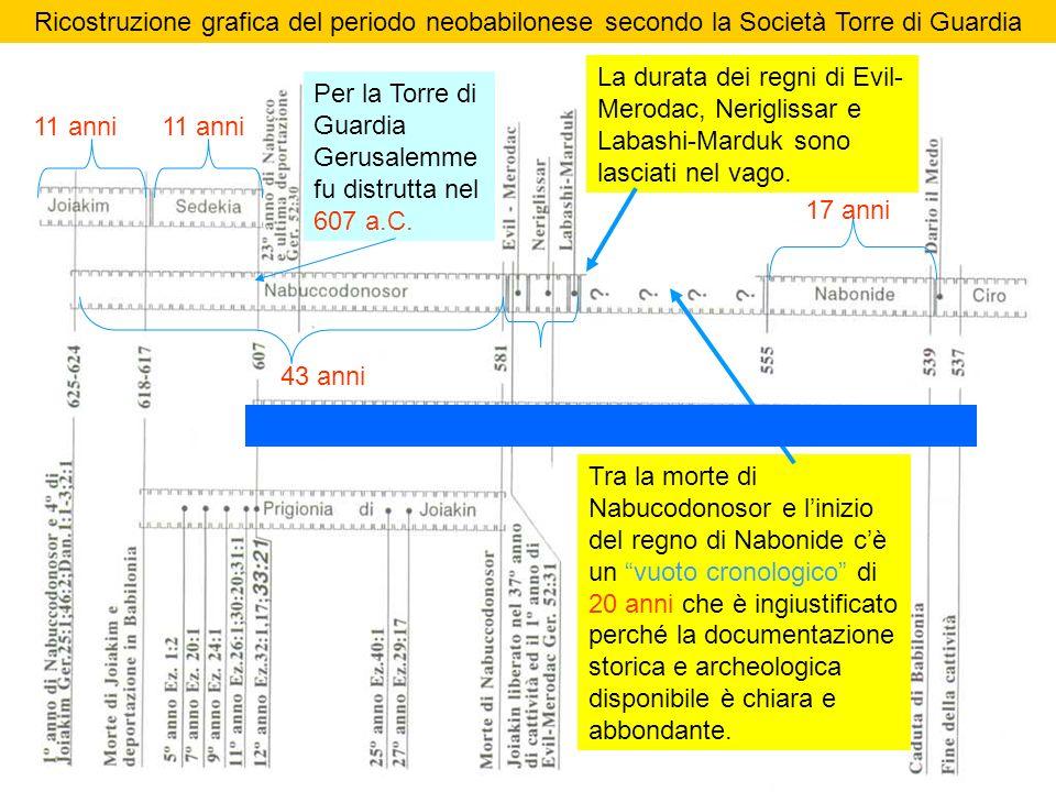 Ricostruzione grafica del periodo neobabilonese secondo la Società Torre di Guardia