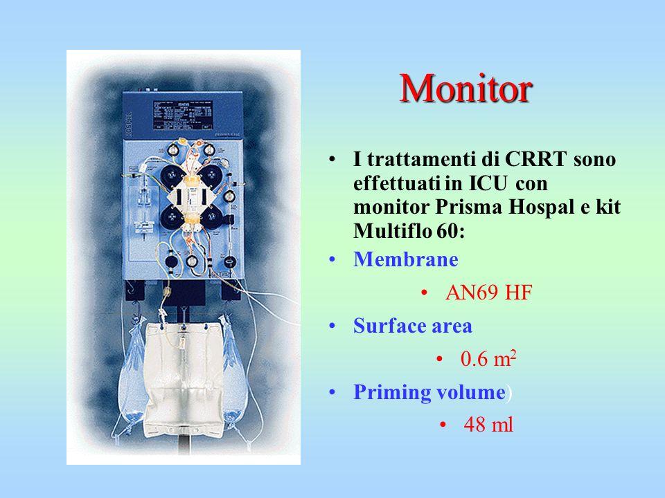 Monitor I trattamenti di CRRT sono effettuati in ICU con monitor Prisma Hospal e kit Multiflo 60: Membrane.