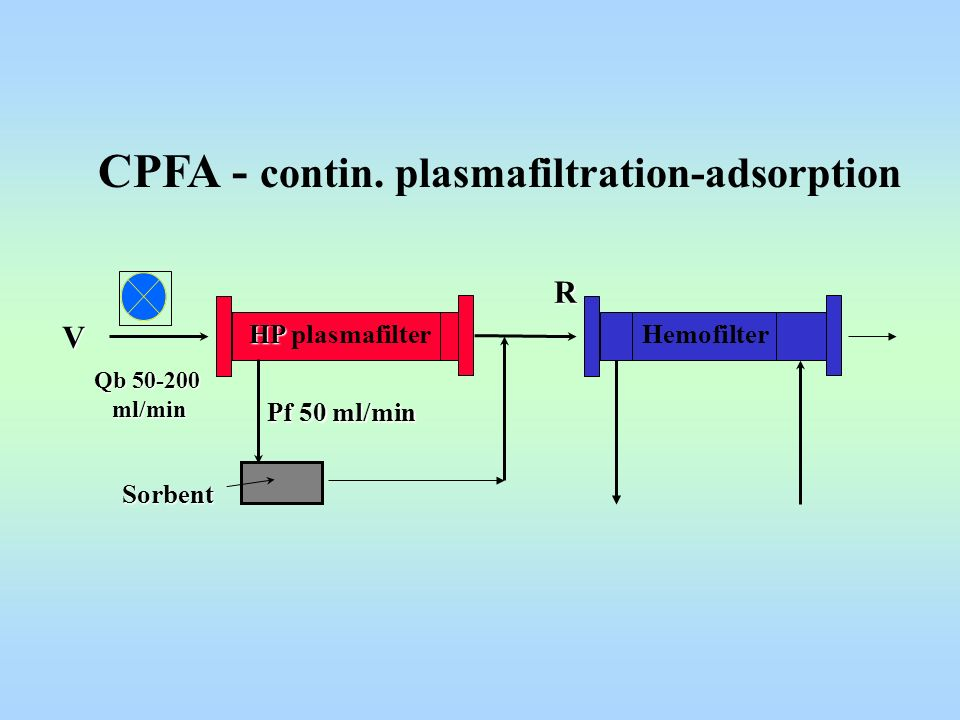 CPFA - contin. plasmafiltration-adsorption