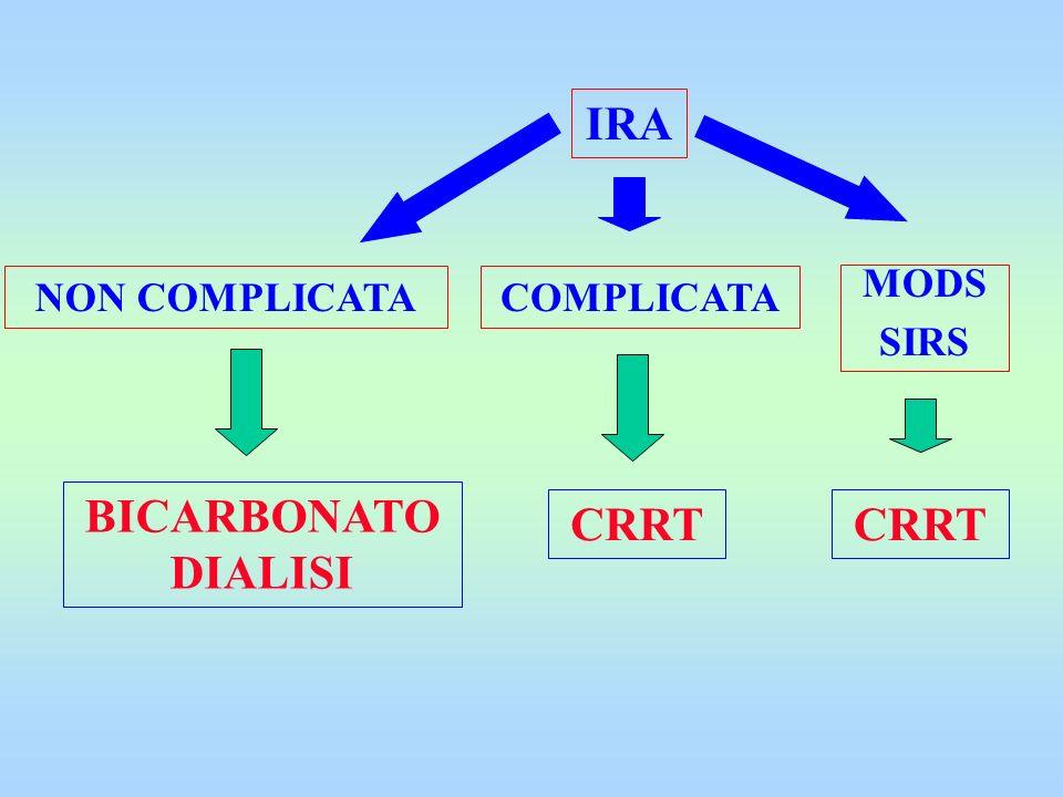 IRA BICARBONATO DIALISI CRRT CRRT