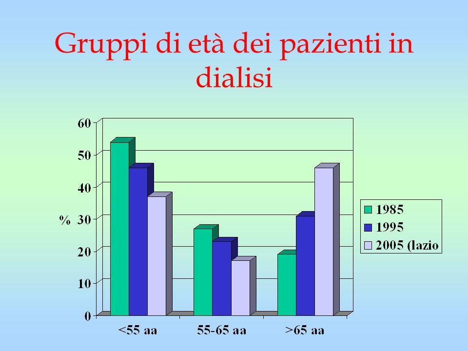 Gruppi di età dei pazienti in dialisi