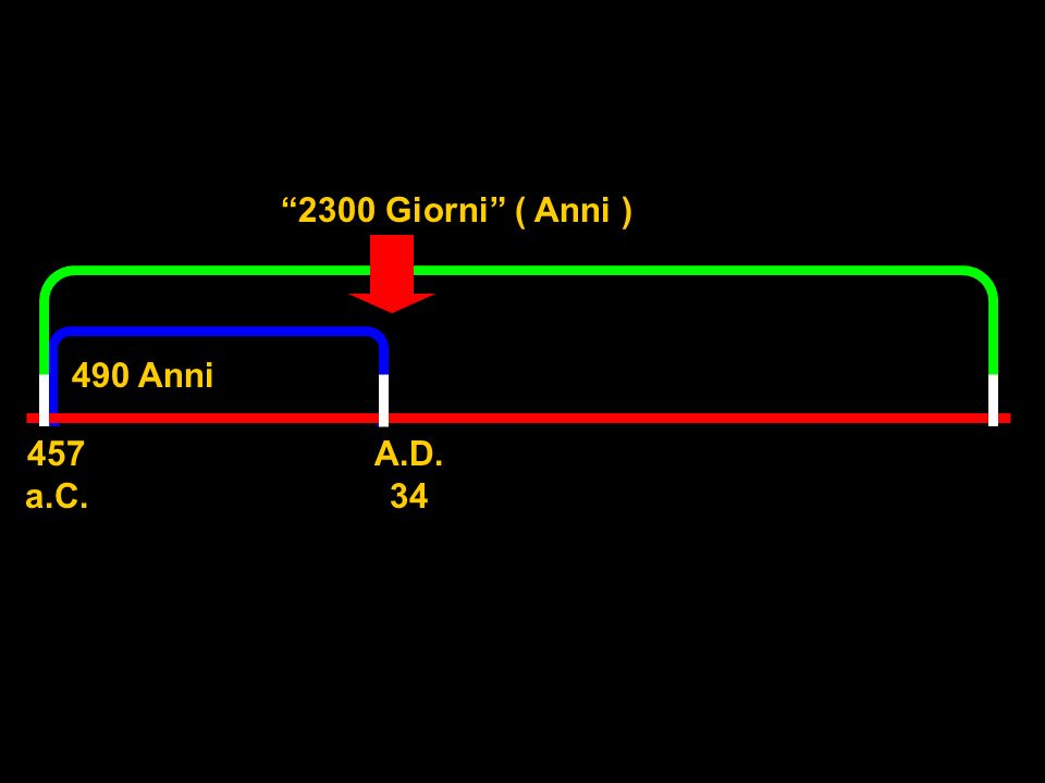 2300 Giorni ( Anni ) 490 Anni. 457 a.C.