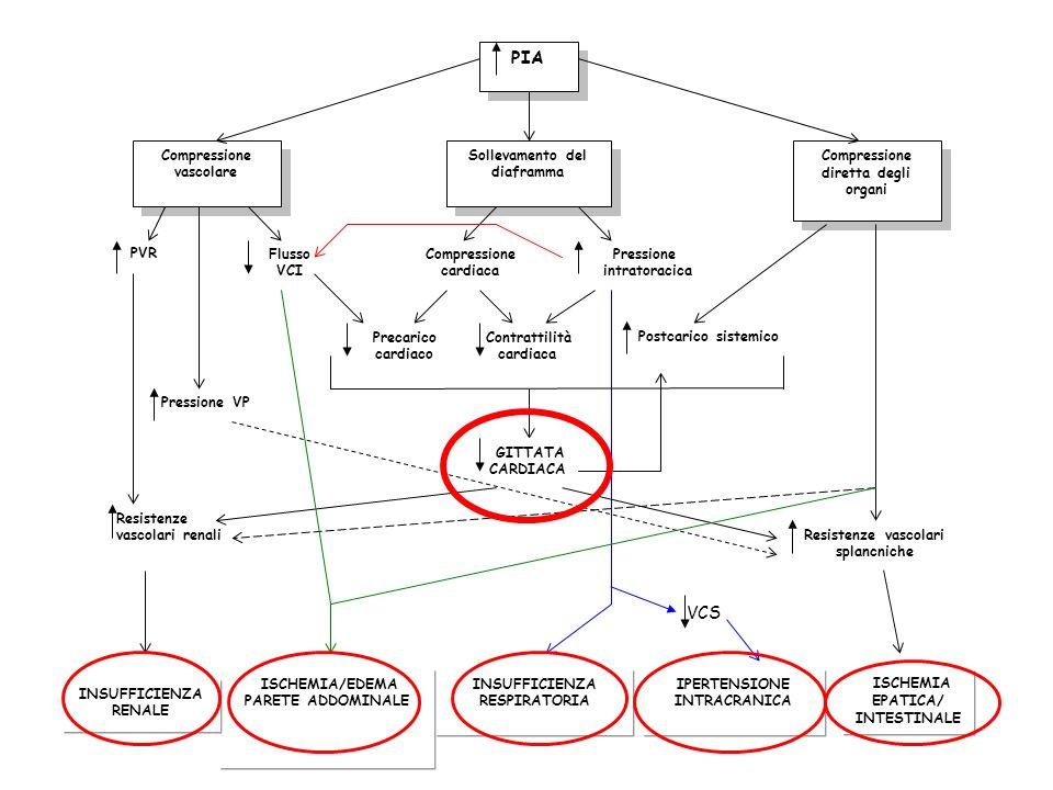 PIA VCS Compressione vascolare Sollevamento del diaframma