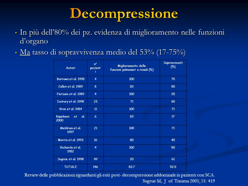 funzioni polmonari e renali (%)