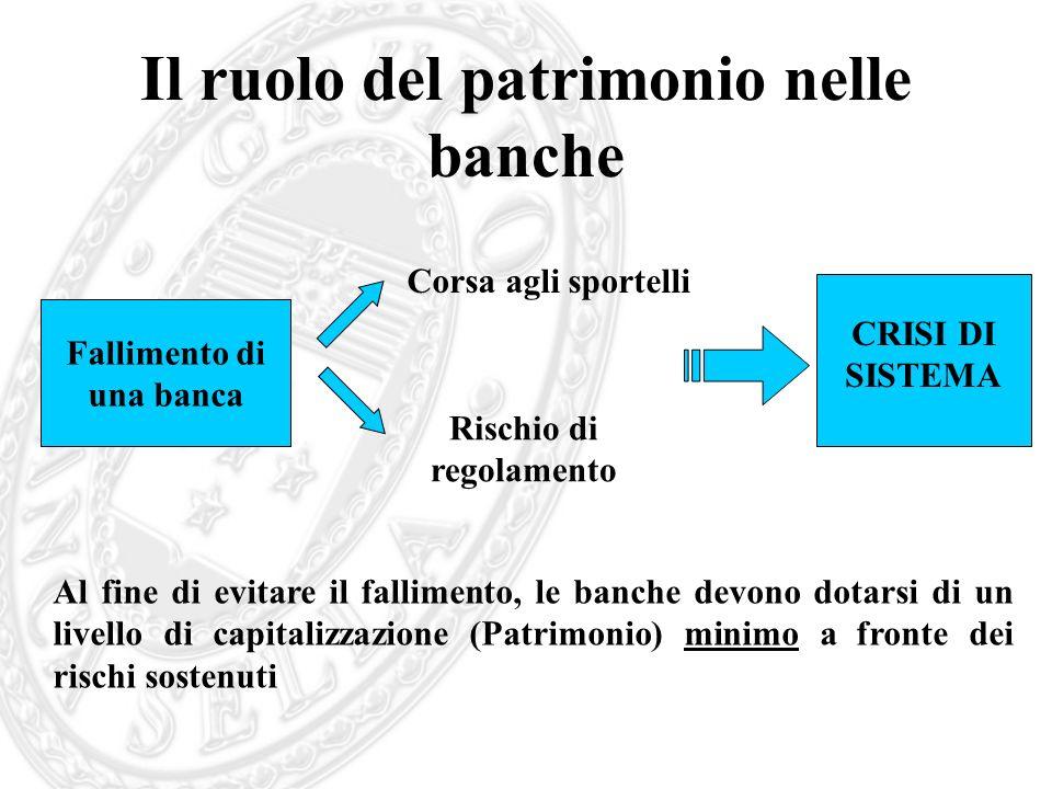 Il ruolo del patrimonio nelle banche