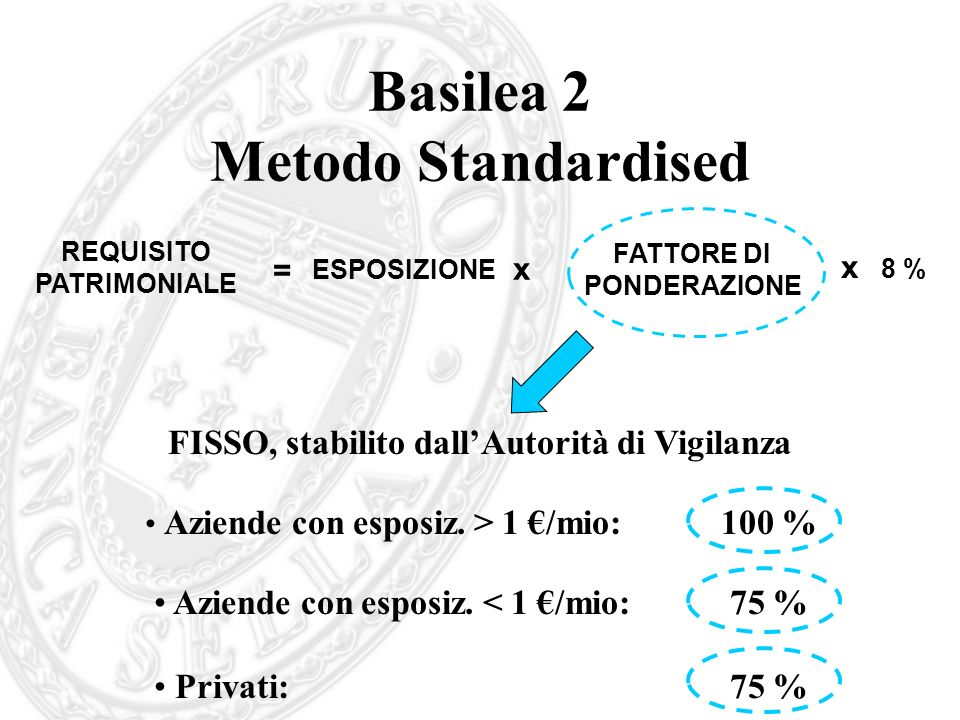 Basilea 2 Metodo Standardised