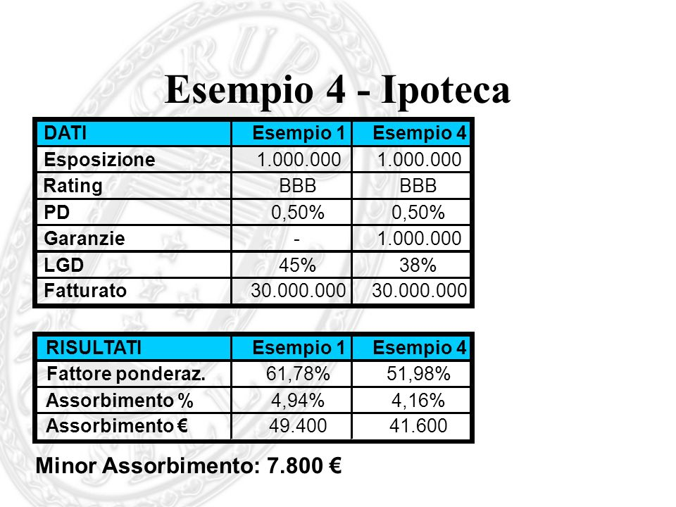 Esempio 4 - Ipoteca Minor Assorbimento: 7.800 € DATI Esempio 1