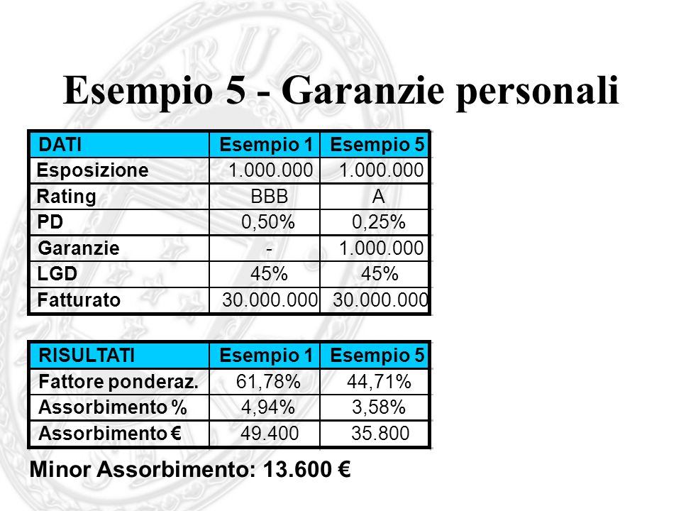 Esempio 5 - Garanzie personali