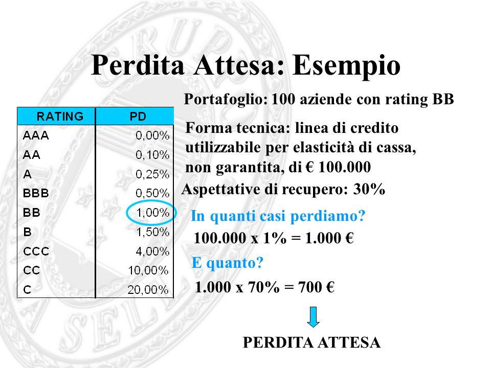 Perdita Attesa: Esempio