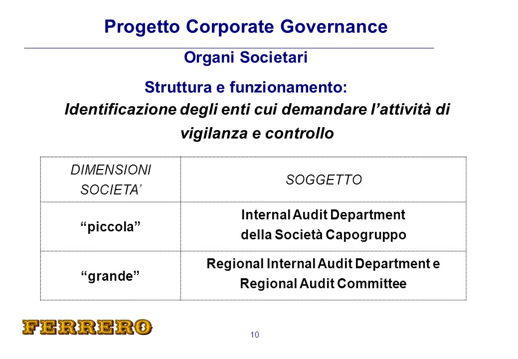 Amminstrazione di Gruppo - Ferrero International SA