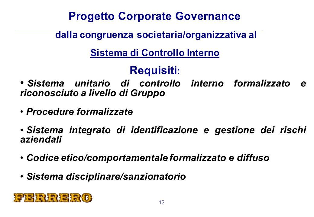 Progetto Corporate Governance dalla congruenza societaria/organizzativa al Sistema di Controllo Interno Requisiti: