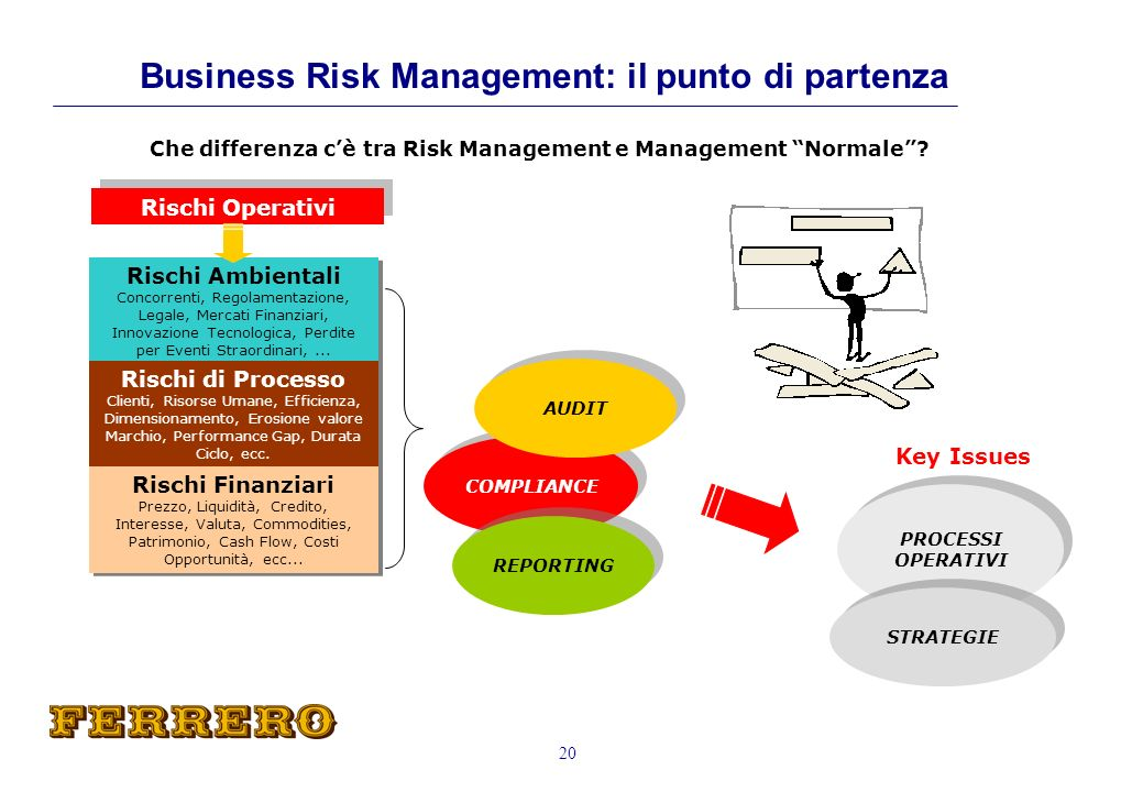 Business Risk Management: il punto di partenza