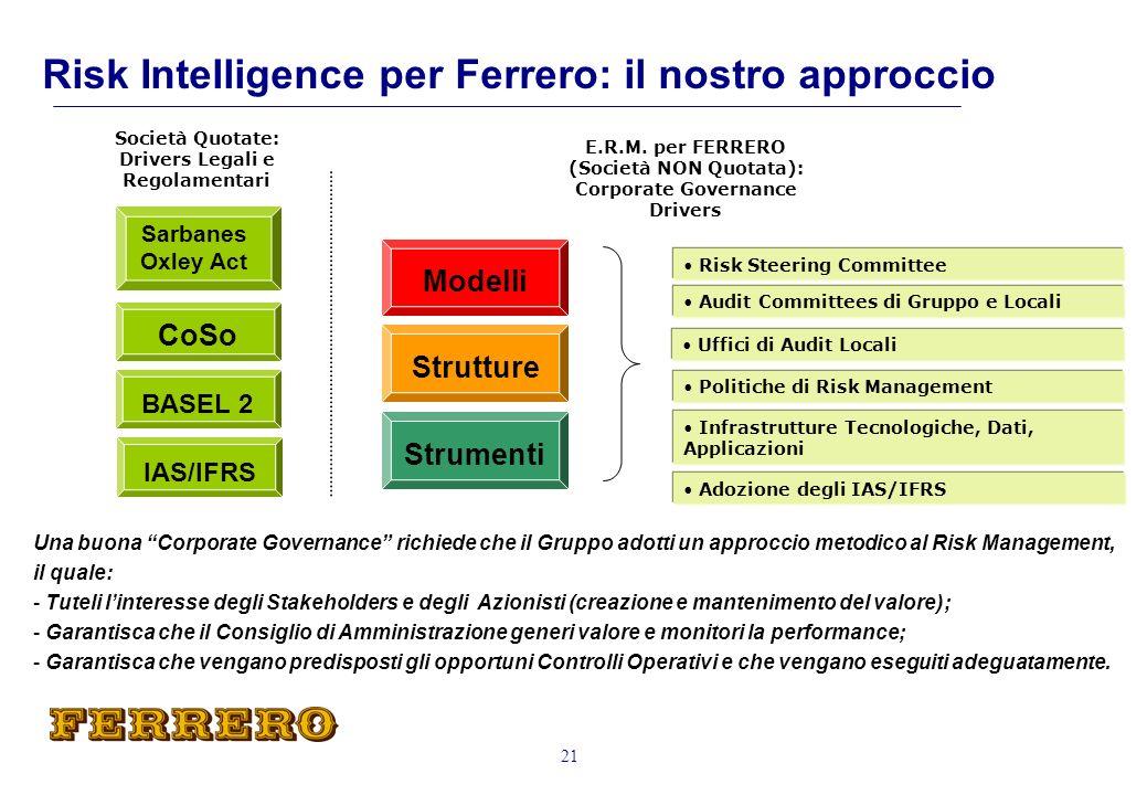 Risk Intelligence per Ferrero: il nostro approccio