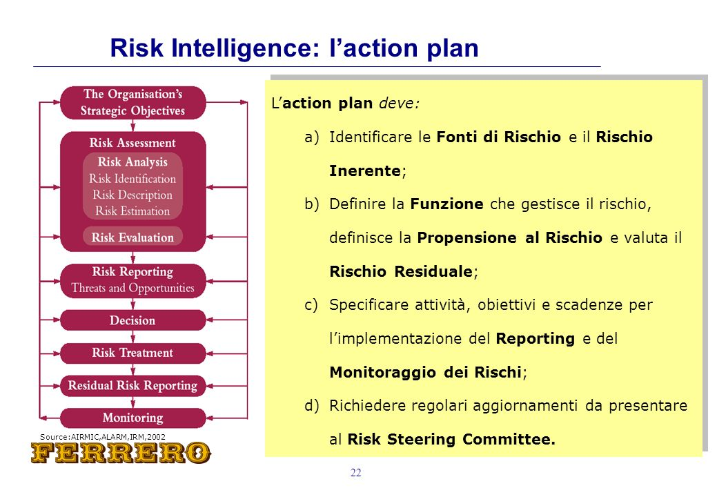 Risk Intelligence: l'action plan