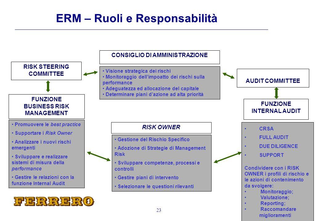 ERM – Ruoli e Responsabilità