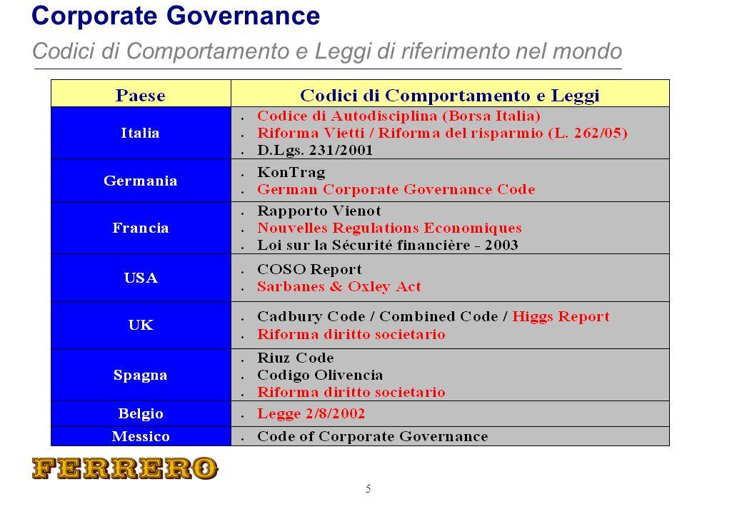 Corporate Governance Codici di Comportamento e Leggi di riferimento nel mondo