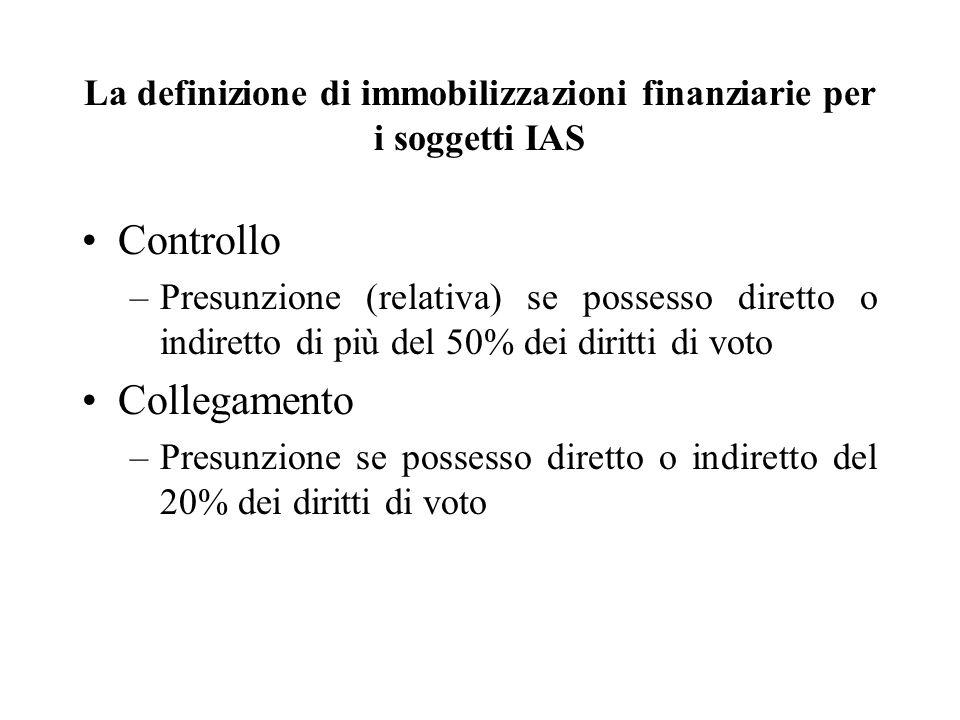 La definizione di immobilizzazioni finanziarie per i soggetti IAS