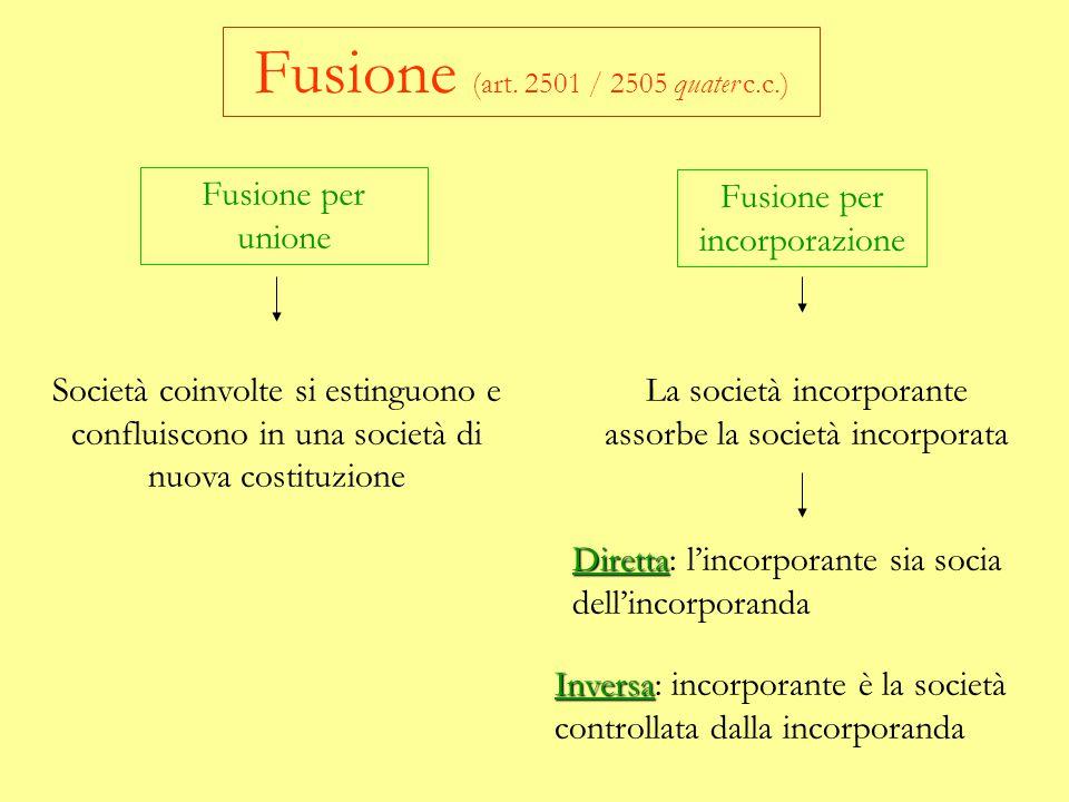 Fusione (art. 2501 / 2505 quater c.c.)