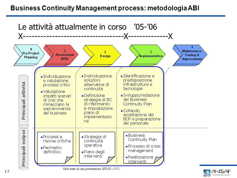 Slide tratta da una presentazione KPMG – NNI.