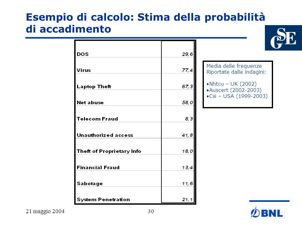 Esempio di calcolo: Stima della probabilità di accadimento