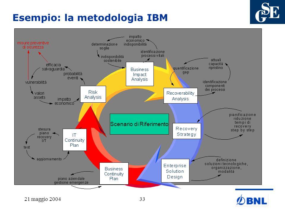 Esempio: la metodologia IBM