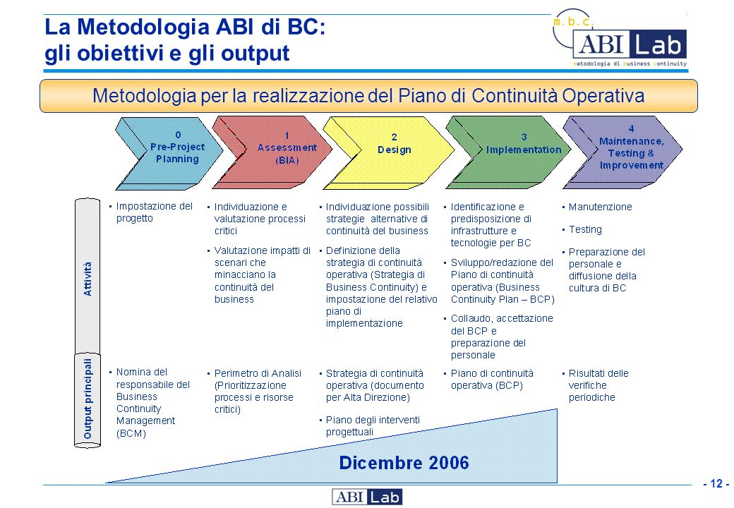 La Metodologia ABI di BC: gli obiettivi e gli output