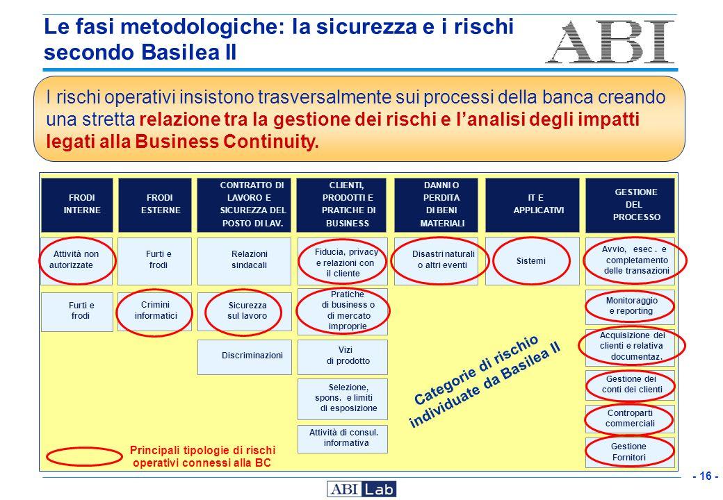 Le fasi metodologiche: la sicurezza e i rischi secondo Basilea II