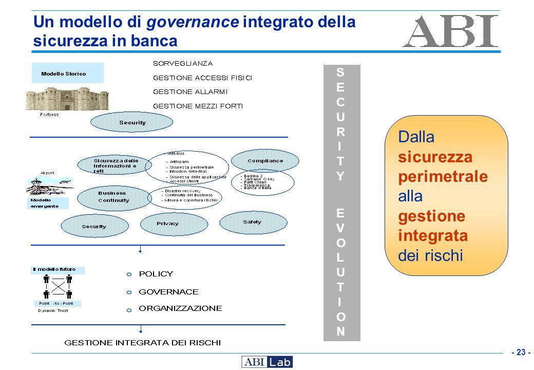 Un modello di governance integrato della sicurezza in banca