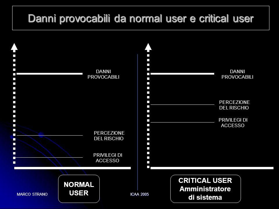 Danni provocabili da normal user e critical user