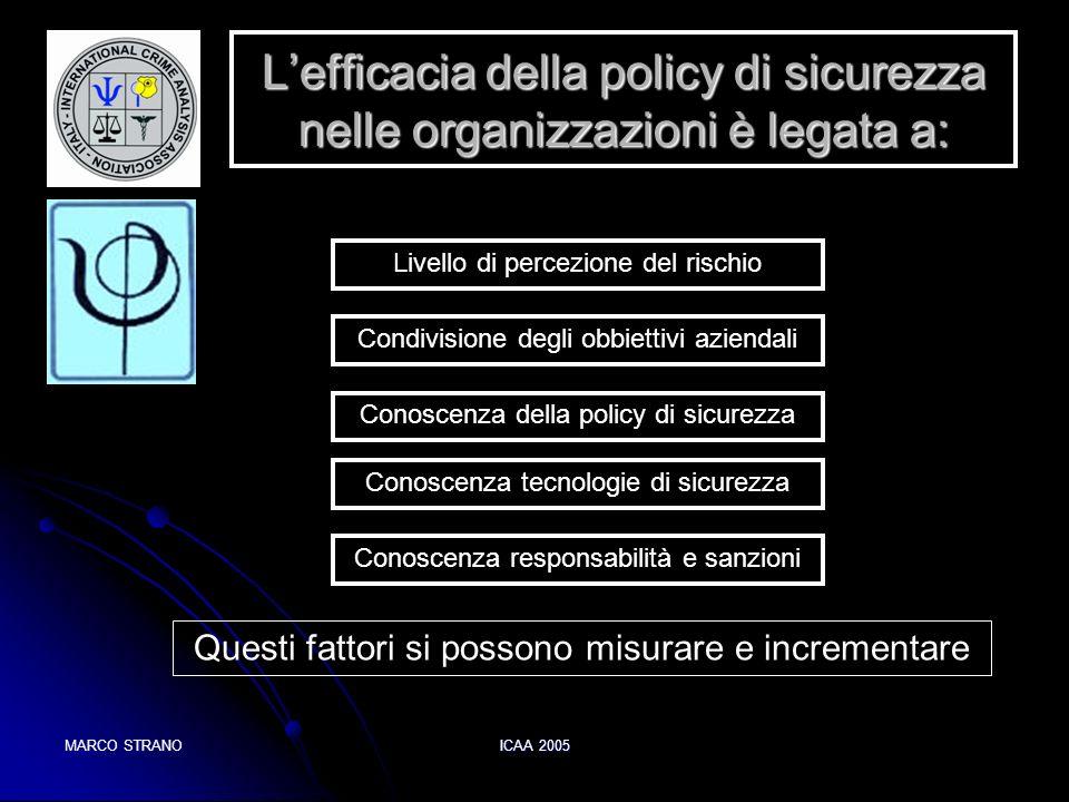 L'efficacia della policy di sicurezza nelle organizzazioni è legata a: